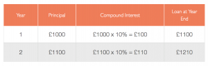 Frequency of Compounding Interest - Loan A