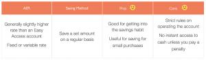 Regular Savings Account Page