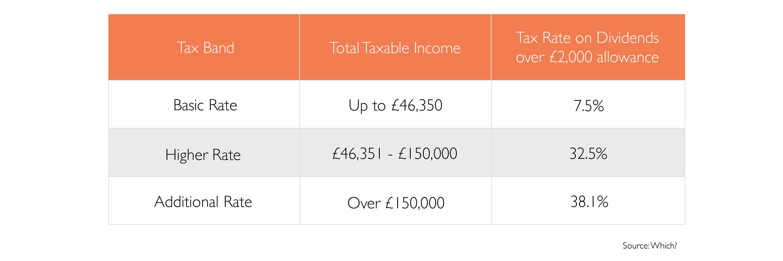 uk dividend tax rates