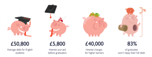 Student Loans Piggy Infographic