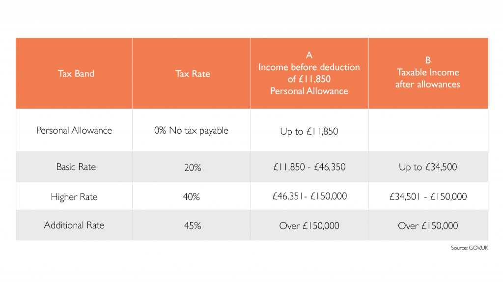 Income Tax Bands and Rates Table