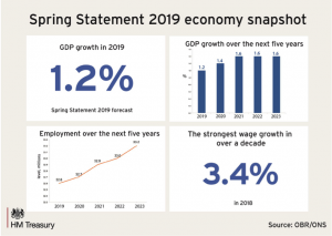 Spring Statement 2019 economy snapshot
